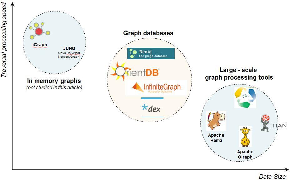انتخاب بانک اطلاعاتی مناسب برای پردازش گراف