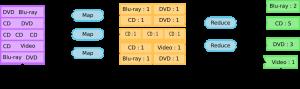 mapreduce-example
