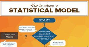 Statisticalmodes