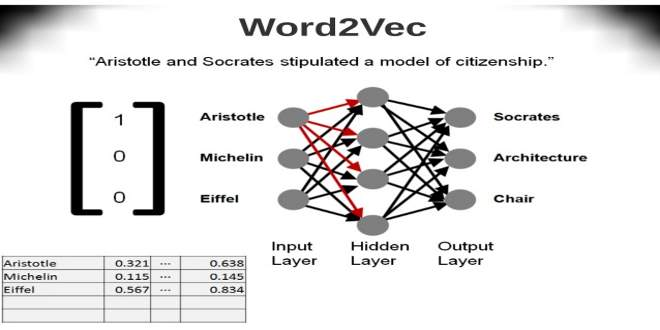 extending-word2vec-for-performance-and-semisupervised-learningmichael-malak-oracle-28-638