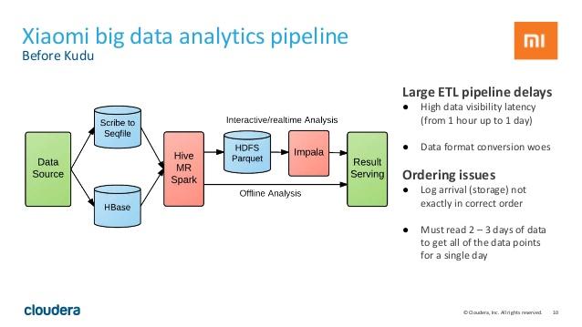 intro-to-apache-kudu-short-big-data-application-meetup-10-638