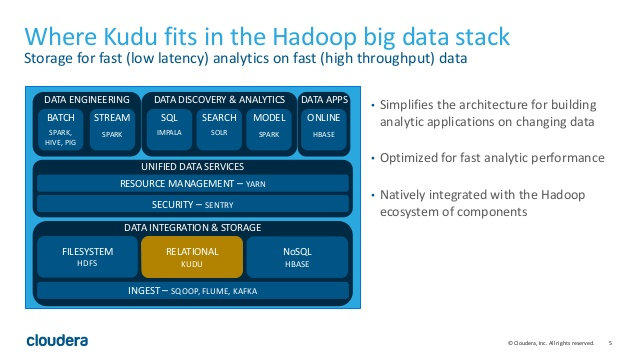 intro-to-apache-kudu-short-big-data-application-meetup-5-638