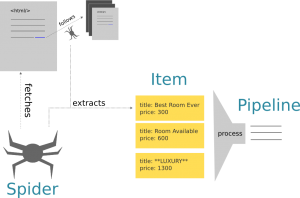 اسختراج اطلاعات از وب سایتها با اسکرپی
