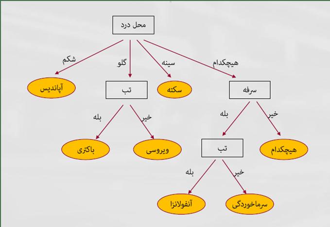 مثالی از یک درخت تصمیم