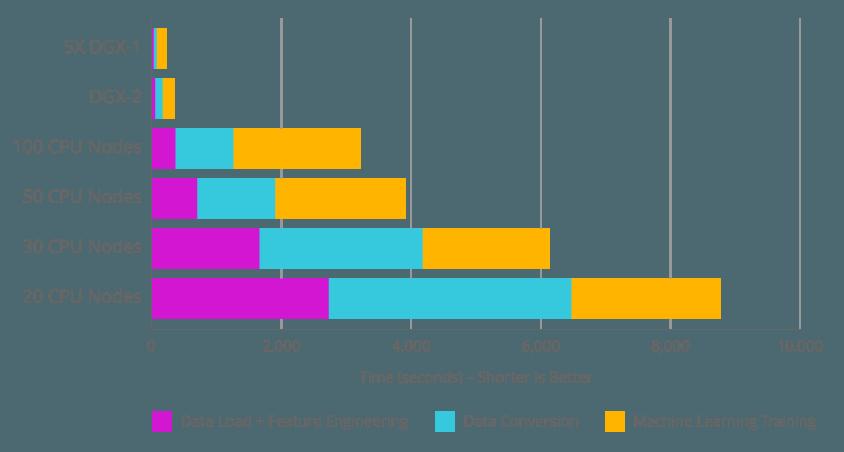 مقایسه عملکرد RAPIDS با اجرای یک پروژه پردازش داده