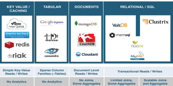 تصویر از جنبش NoSQL : پیدایش، کاربردها و چشمانداز