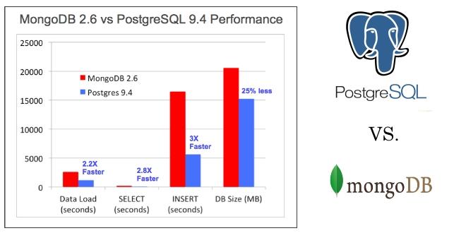تصویر از پستگرس :  تلفیقی از بانکهای اطلاعاتی رابطه ای و NOSQL