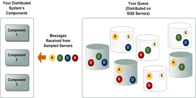 تصویر از لزوم استفاده از صف های توزیع شده در برنامه های مقیاس پذیر
