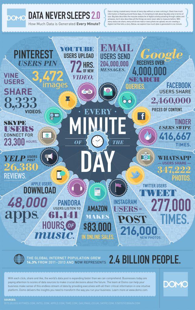 در هر دقیقه از اینترنت چقدر داده تولید می شود ؟
