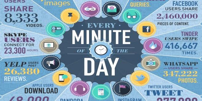 تصویر از در هر دقیقه، چه مقدار داده اینترنتی در جهان تولید می شود ؟