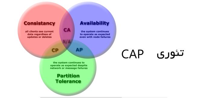 تصویر از تئوری CAP : پایه سنجش بانکهای NoSQL