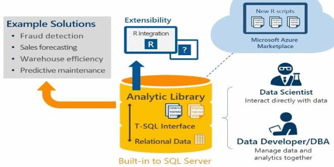 تصویر از امکانات جدید SQL Server 2016 از زاویه مهندسی داده