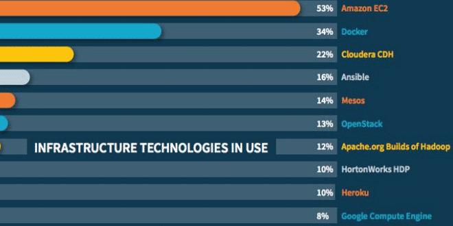 تصویر از اینفوگرافیک : درصد رواج ساختارهای زیربنایی در حوزه کلان داده