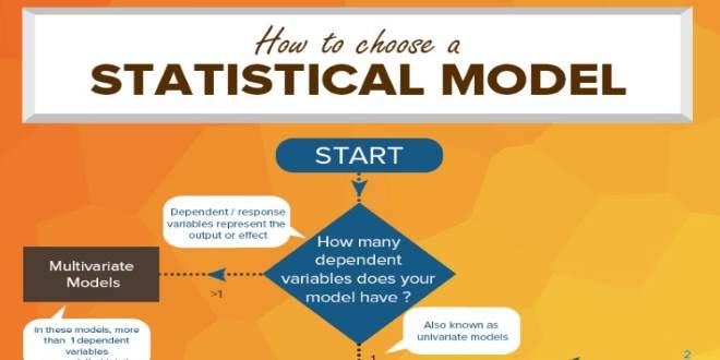 تصویر از اینفوگرافیک : انتخاب یک مدل آماری درست برای تحلیل داده