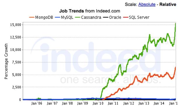 تصویر از کدام بانک اطلاعاتی بیشترین بازار کار را دارد ؟
