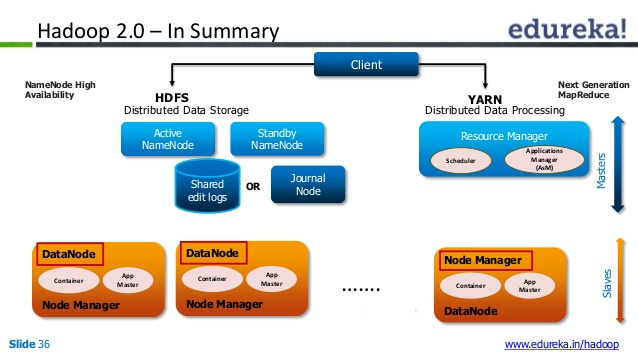 hadoop-20-architecture-hdfs-federation-namenode-high-availability-36-638