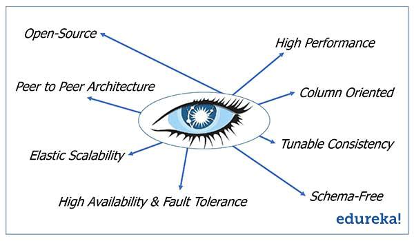 تصویر از آپاچی کاساندرا ۳ – افزوده شدن امکان Materialized Views