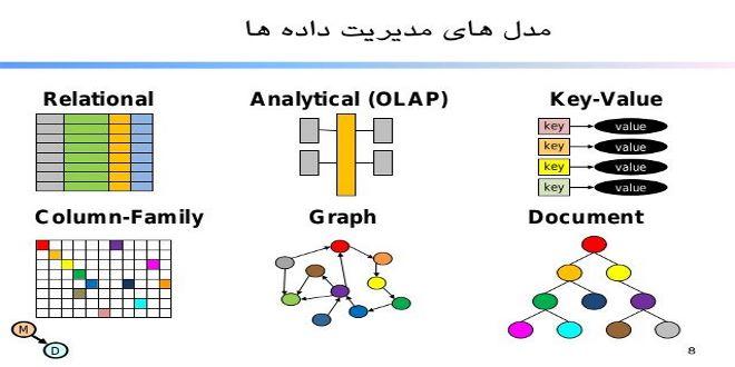 تصویر از آشنایی با مدل های مدیریت داده ها