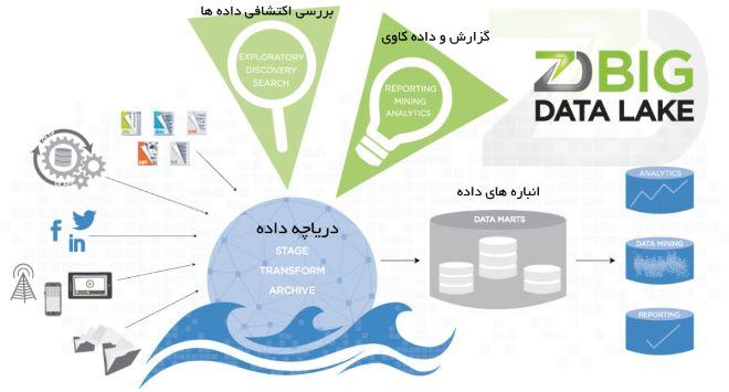 تصویر از دریاچه داده : معماری جدید برای زیرساخت تحلیل و پردازش اطلاعات