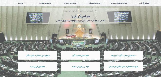 تصویر از مجلس گرافی – یک کار مهندسی داده حرفه ای به زبان فارسی