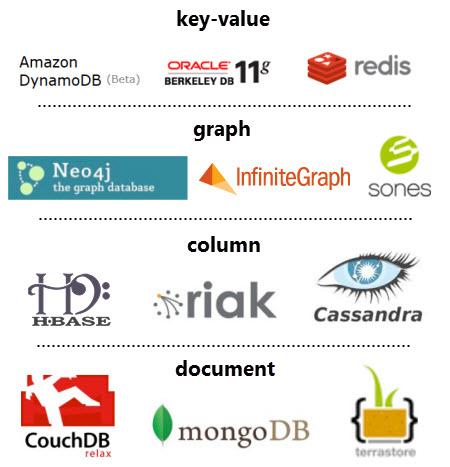 تصویر از الگوهای معماری داده NoSQL