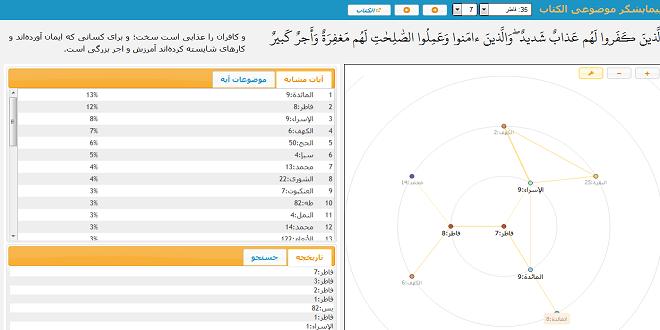 تصویر از نمایشگر ارتباط موضوعی آیات قرآن با استفاده از داده کاوی