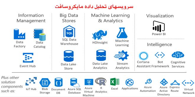 تصویر از معرفی سرویسهای تحلیل داده مایکروسافت