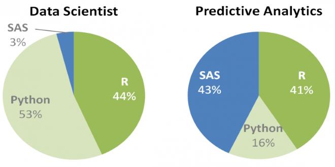 تصویر از بررسی روند رشد ابزارهای مطرح حوزه تحلیل داده