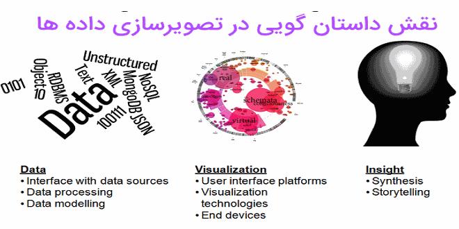 تصویر از نقش و قدرت داستان گویی در مصورسازی داده ها