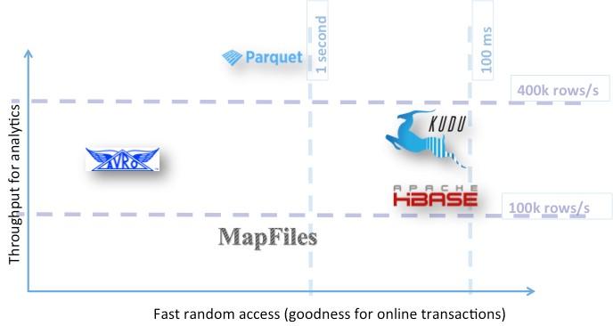 تصویر از معیارهایی برای انتخاب نوع فایل در پردازشهای کلان داده