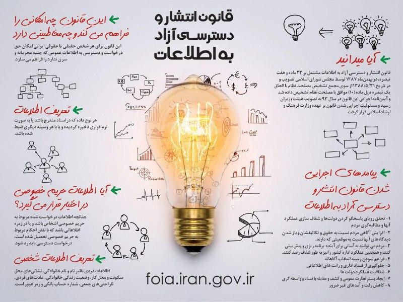 تصویر از سامانه انتشار و دسترسی آزاد به اطلاعات