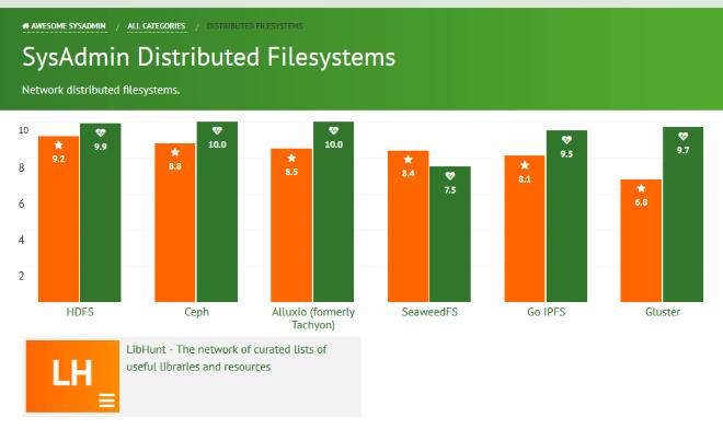 تصویر از سیستم فایل پیشنهادی برای ذخیره و بازیابی میلیون ها فایل