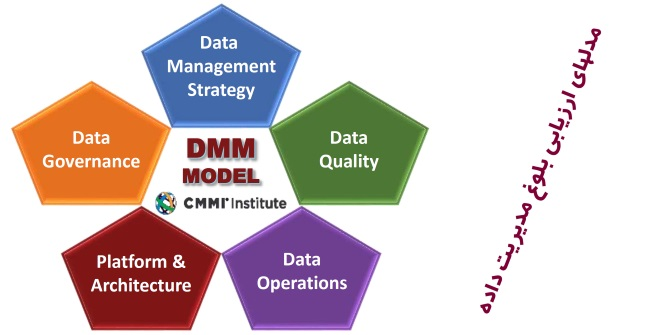 تصویر از مدل های ارزیابی بلوغ مدیریت داده