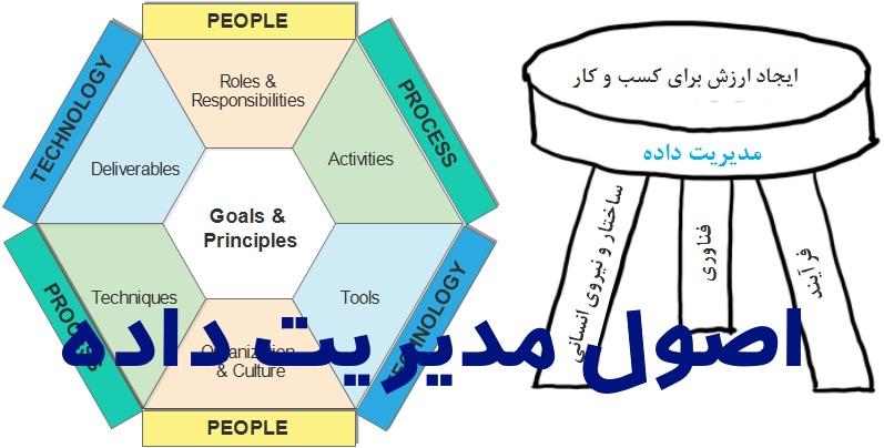تصویر از مدیریت داده : اصول ، چالش ها و چارچوب ها