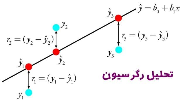 تصویر از تحلیل رگرسیون