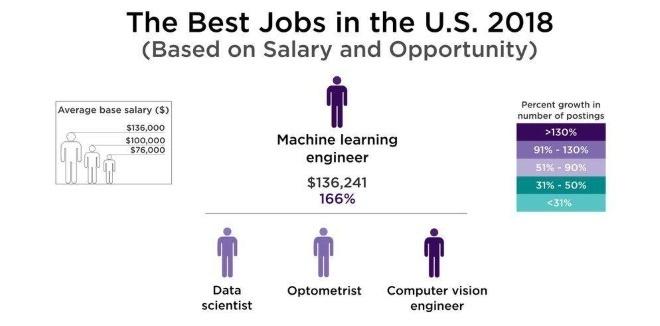تصویر از یادگیری ماشین : برترین شغل ۲۰۱۸