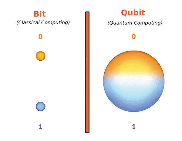 تصویر از کامپیوترهای کوانتومی و تحولی در مدیریت دادهها