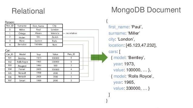 تصویر از مدلسازی داده در مانگودیبی: یک مثال کاربردی
