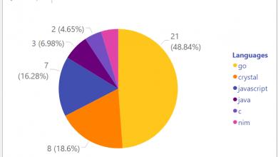 تصویر از تحلیل سریع رابطه زبان برنامهنویسی و سرعت پاسخگویی یک فریمورک