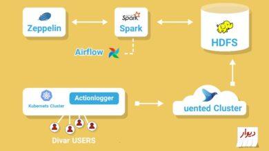 تصویر از معماری داده وب سایت دیوار – بخش مدیریت رفتار کاربران