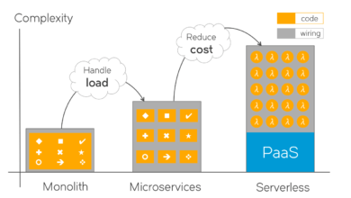 تصویر از معماری سرورلس و مزایای بستر ابری در تولید برنامههای مقیاسپذیر