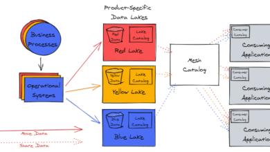 تصویر از Data Mesh : معماری داده مقیاسپذیر، دامنهمحور و غیرمتمرکز