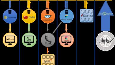 تصویر از دست به کد : یک پروژه عملی طراحی خطوط پردازش داده
